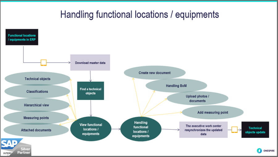 SAP Asset Manager Handling functional locations and equipments